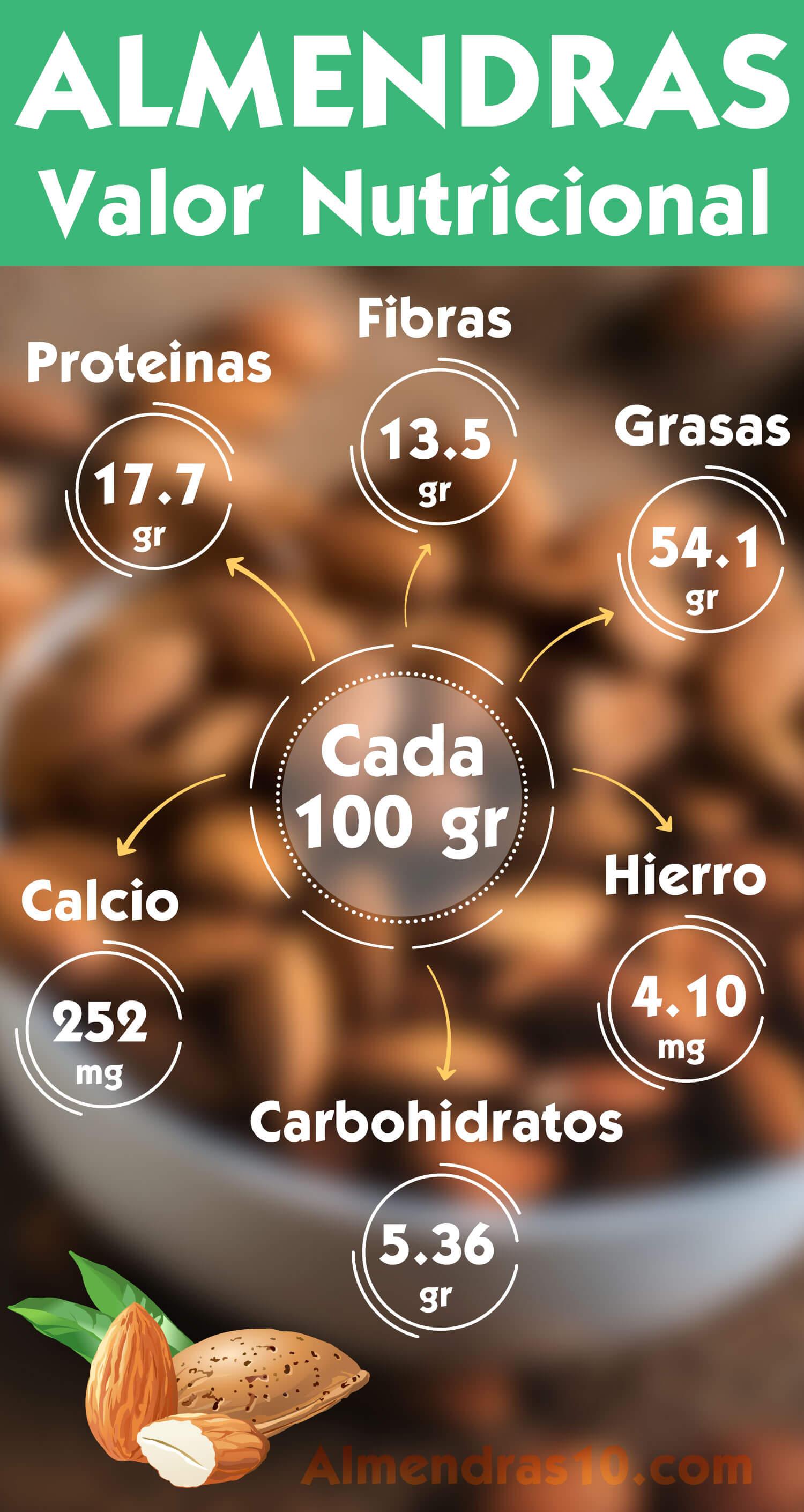 Propiedades de las Almendras - Valor Nutricional
